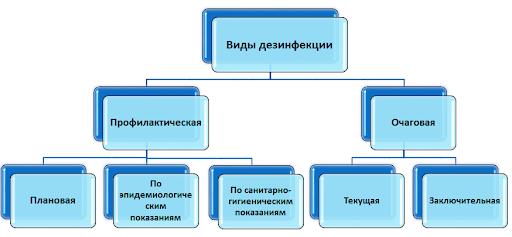 Графическое отображение видов дезинфекции